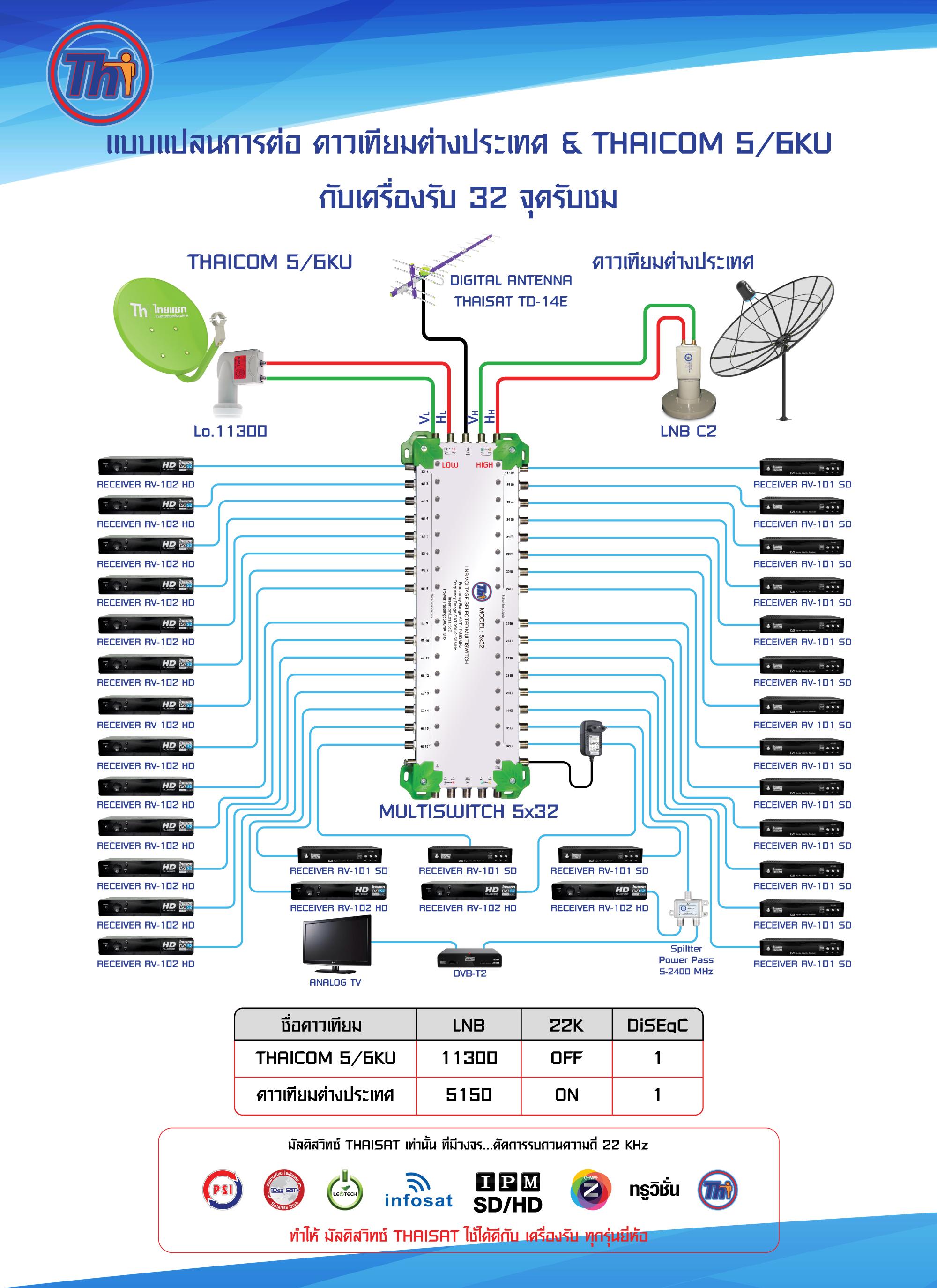 Thaisat
